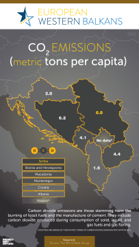 CO2 Emission in Western Balkans