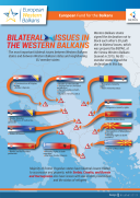 Bilateral Issues in the Western Balkans