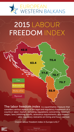 Labour Freeodm Index