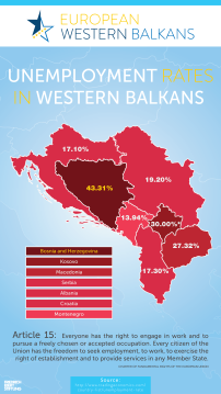 Unemployment rates in Western Balkans