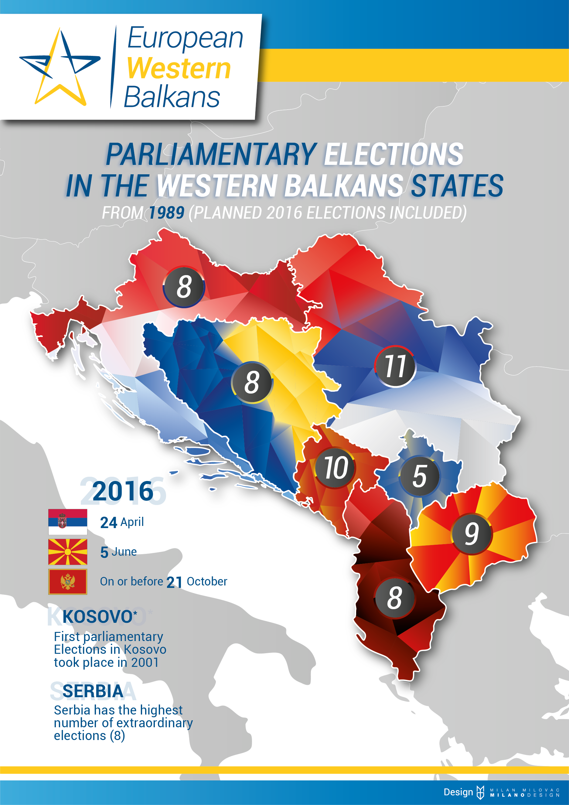 Parliamentary Elections in the Western Balkansstates